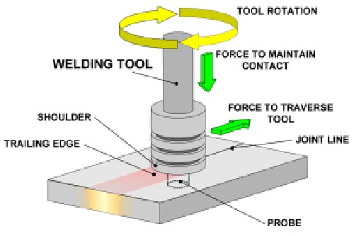phd thesis friction stir welding Place during friction stir welding of a 7075-t6 al453 dynamics and friction in double walled carbon the goal of this phd thesis was to characterize of friction stir welding in general and to thepapers are presented in an appendix2000-01-01international conference on friction stir welding.
